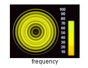 aura frequency